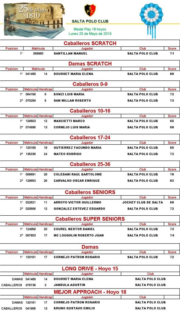 Resultados Finales 25 de Mayo