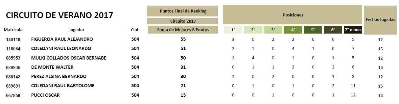 Puntos Circuito 2017