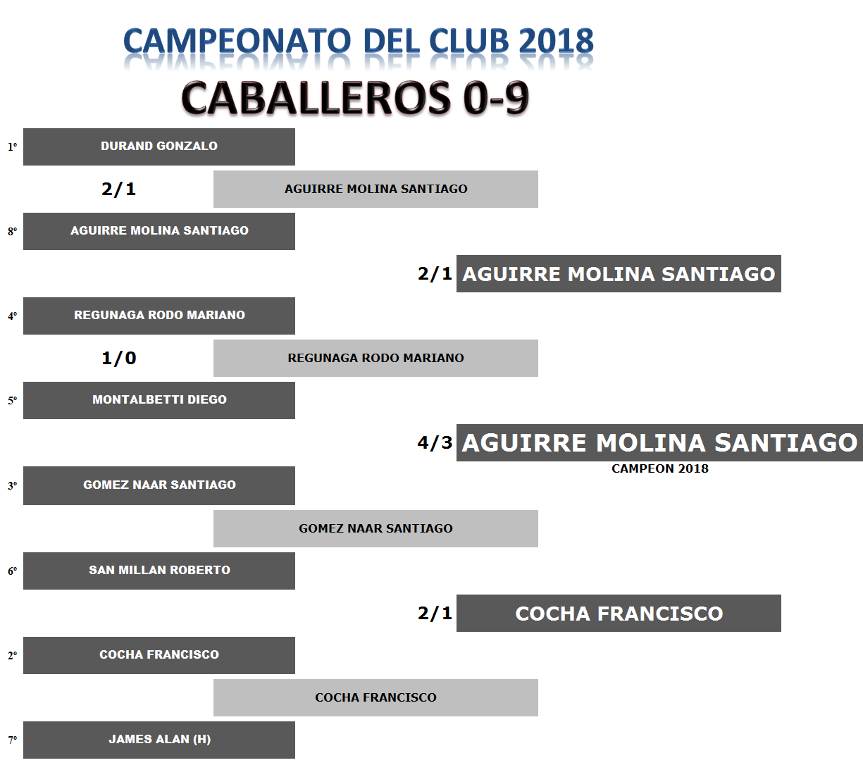 0 A 9 CAMPEON