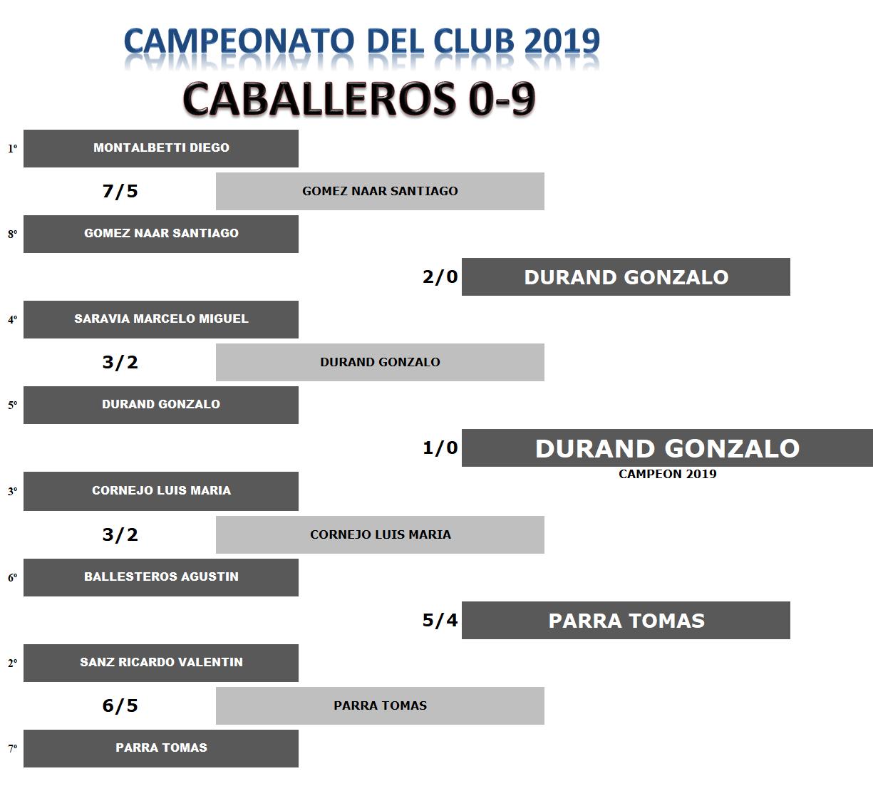 Finales 0 A 9